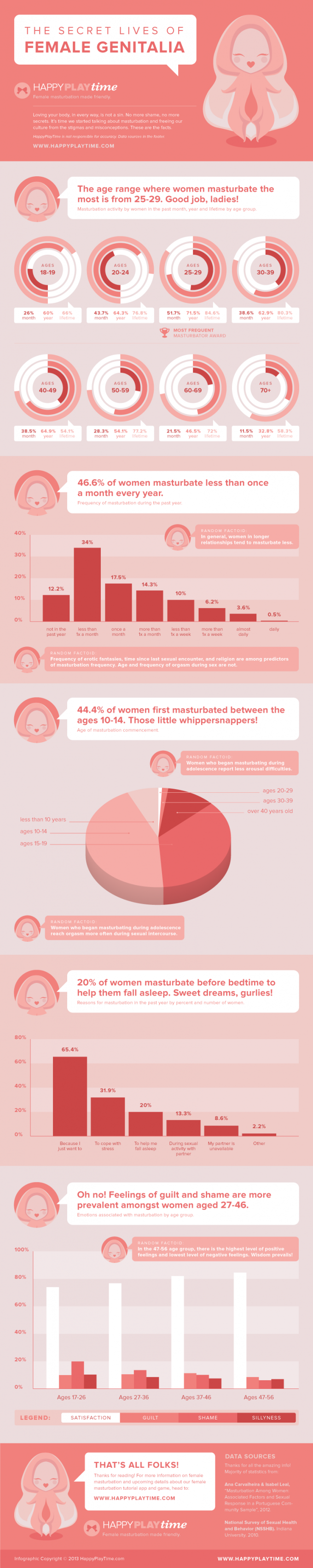 happyplaytime-infographic-female-masturbation-revision